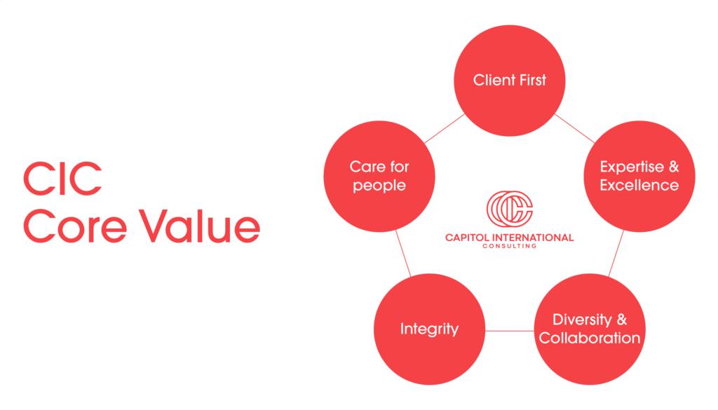 CICのCore Value