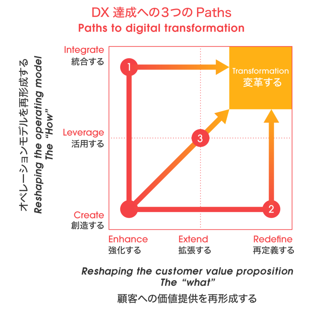 DX達成への3つのPaths
