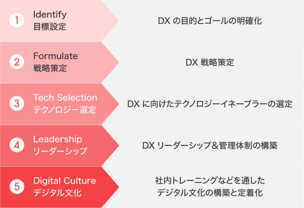 DXの大まかなフレームワーク