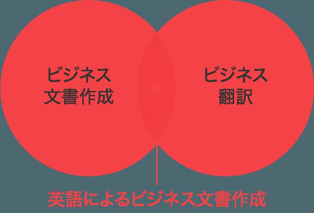 高度に専門的なビジネス文書作成・翻訳