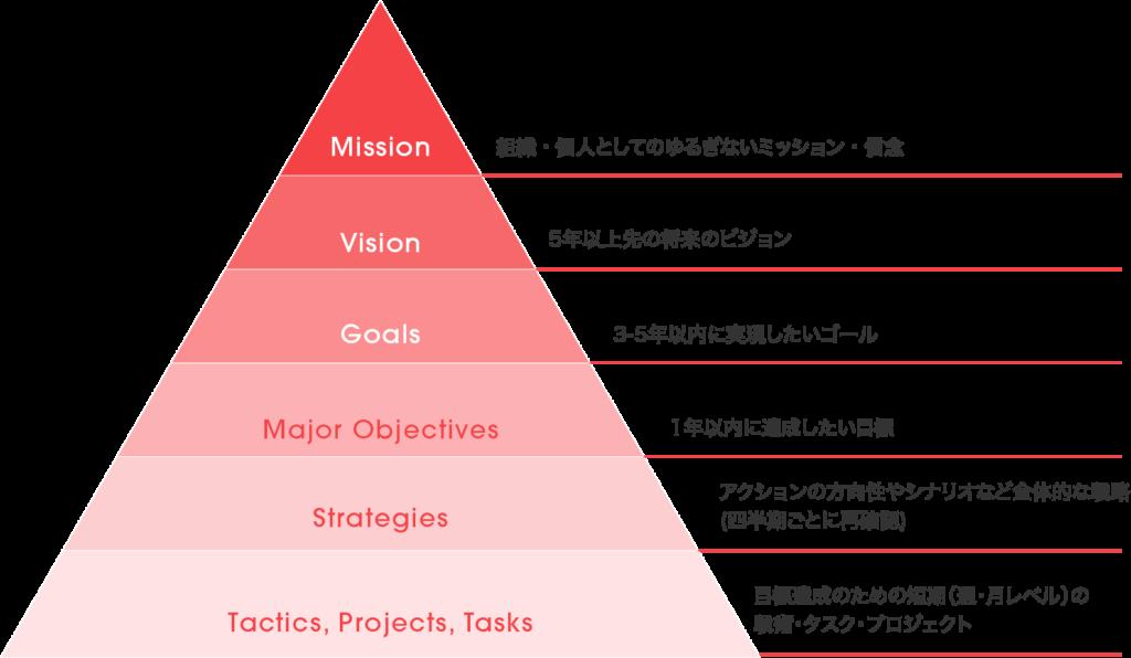 ミッション、ビジョン、ゴール、目標についての定義