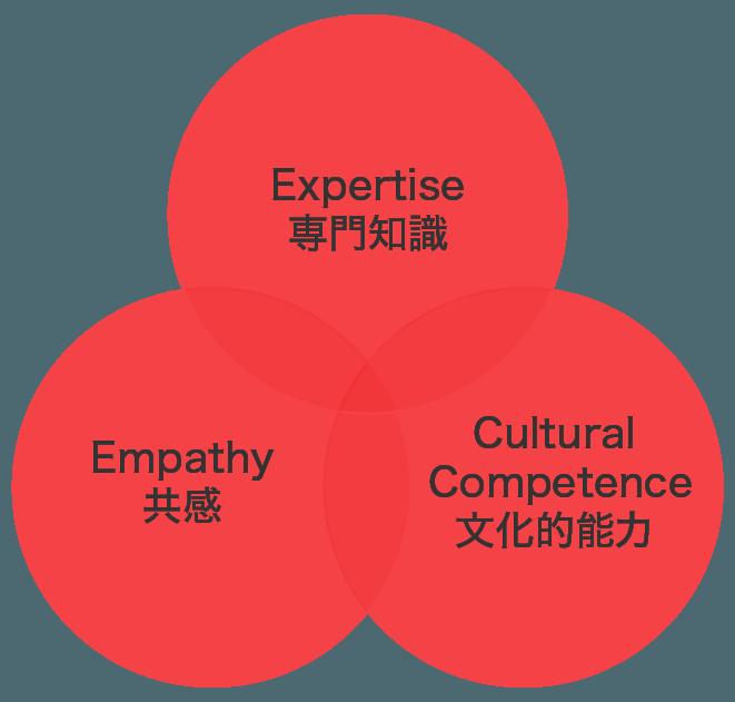 グローバル・プロジェクトのリーダーに求められる資質